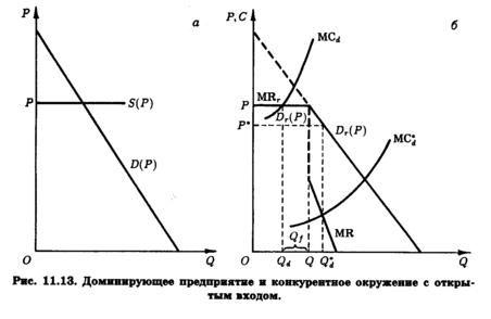 модель штакельберга график - фото 11