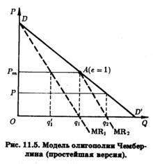 модель штакельберга график - фото 4