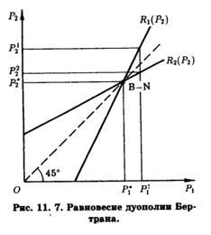 модель штакельберга график - фото 10