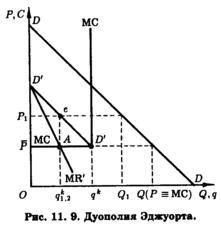 модель штакельберга график - фото 5